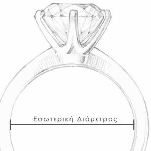 Υπογισμός Εσωτερικής Διαμέτρου Δαχτυλιδιού