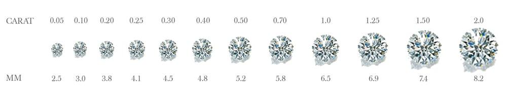 Διαμαντένια κοσμήματα-καράτια - Jewelor